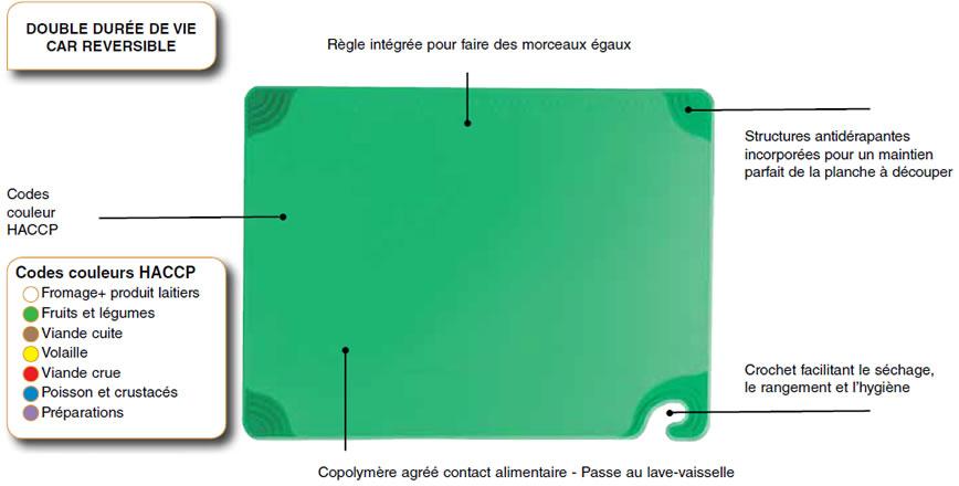Planche à découper réversible avec base antidérapante SAF-T-GRIP